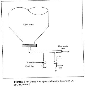 dump line speeds draining
