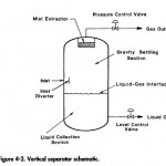 Vertical Two Phase Separator Basic Design