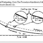 Welding Preheating