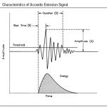 Acoustic Emission Testing – Data Analysis
